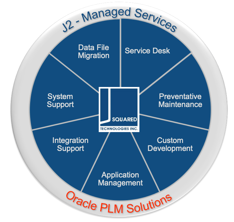 managed services circle diagram